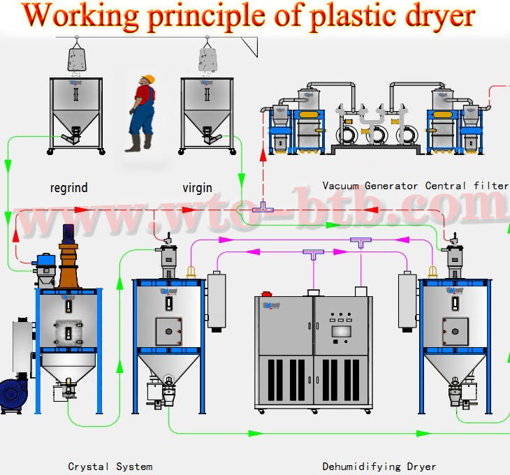 plastic ddryer,plastic resin dryers ,Working principle of plastic dryer