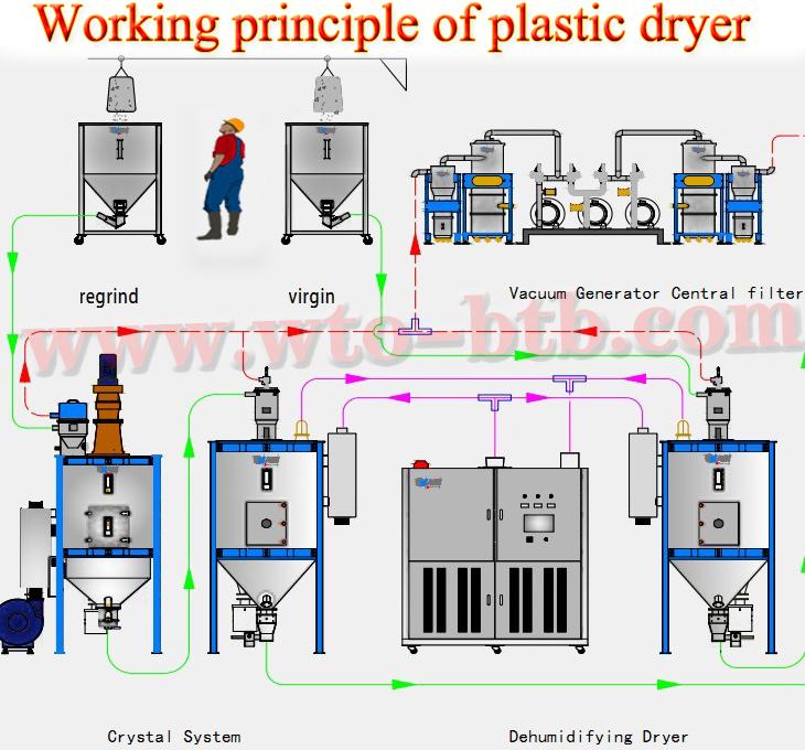 Plastic dehumidifying dryer,plastic dehumidifier, plastic dryer, Resin dehumidifying dryer